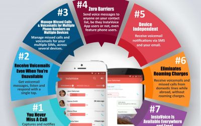 7 Reasons Why You Need InstaVoice Missed Call & Voicemail Management App